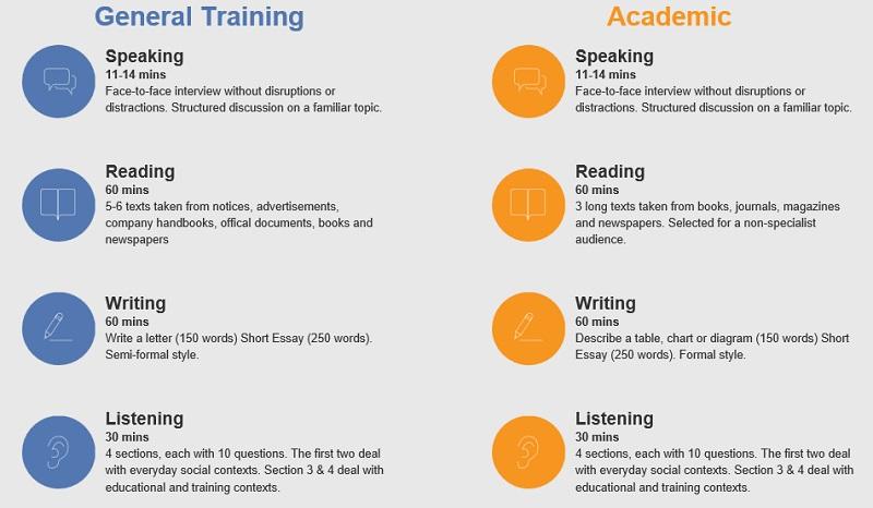 So sánh IELTS Academic và IELTS General