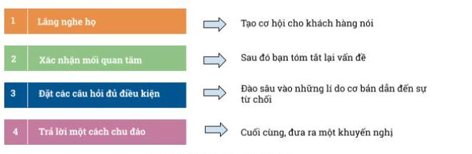 4 bước xử lý từ chối mua hàng